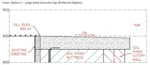 This cross section, attached to the Army Corps of Engineers notice concerning ODNR's application for a Section 404 permit, depicts a surface-level concrete pad extending from the existing sheeting/wall to just past the seepage barrier (cutoff wall). That means the pad will be approximately 15 to 16 feet wide.