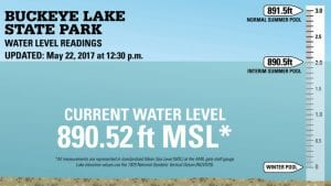 It's no longer necessary to check the gauge at the AMIL spillway in Buckeye Lake Village to determine the lake level. ODNR's latest on-line update on Monday, May 22, was 890.52, about .25 inch above the interim pool. A check of the AMIL spillway gauge on Wednesday, May 24, showed the level at 890.5 You can find iODNR's on-line graph at http://parks.ohiodnr.gov/buckeyelake