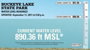 The lake level was up about a quarter-inch on September 11 from the August 31/September 1 level. It is now 1.75 inches below the interim summer pool and has now been below the interim summer pool for five weeks. There are only two more weeks for widespread boating unless ODNR listens to the widespread pleas to delay their early winter draw-down from October 1 to the past practice of Nov. 1 - 15. You can find ODNR's on-line graph at http://parks.ohiodnr.gov/