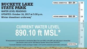 The lake level has dropped about .75 inch since October 11. It is now nearly five inches below the interim summer pool and has now been below the interim summer pool for 10 straight weeks. The stop logs were removed last Wednesday (October 11) at the AMIL Spillway in Buckeye Lake Village. The draw down to the interim winter pool at 888.50 is now underway. The lake level will be dropping about 19 more inches from Monday's level. So far the lake drains at both spillways have not been opened which moderates the draw-down. You can find ODNR's on-line graph at http://parks.ohiodnr.gov/