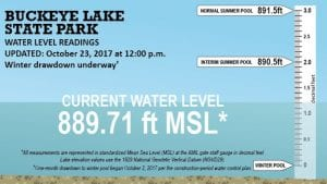 The lake level has dropped almost 5.5 inches since the stop logs were removed at the AMIL Spillway in Buckeye Lake Village on October 11. It is now nearly 9.5 inches below the interim summer pool and has now been below the interim summer pool for 11 straight weeks. The lake level will be dropping about 14.5 more inches from Monday's (October 23) level. So far the lake drains at both spillways have not been opened which moderates the draw-down. You can find ODNR's on-line graph at http://parks.ohiodnr.gov/buckeyelake