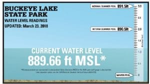 The latest lake level is from Friday, March 23. It dropped 2.64 inches from Wednesday, March 21. That's now about 10 inches below the interim summer pool. This week's rain should close that gap quite a bit. You can find ODNR's on-line graph at http://parks.ohiodnr.gov/buckeyelake